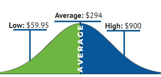 heat pump pricing chart